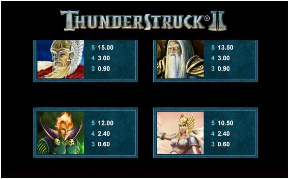 Thunderstruck II Slot2